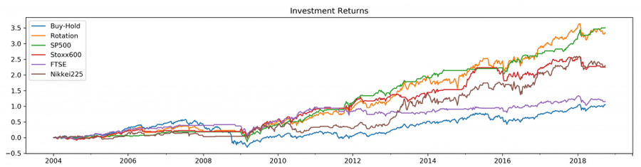 02 Investment returns