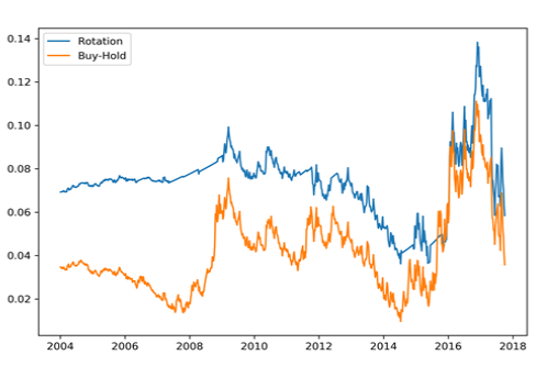 04 Volatility of returns