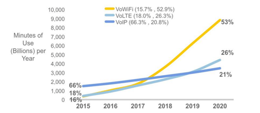 Projected Alternative Access Calling uptake, VoWiFi, VoLTE and VoIP
