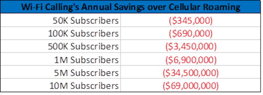 vowifi savings