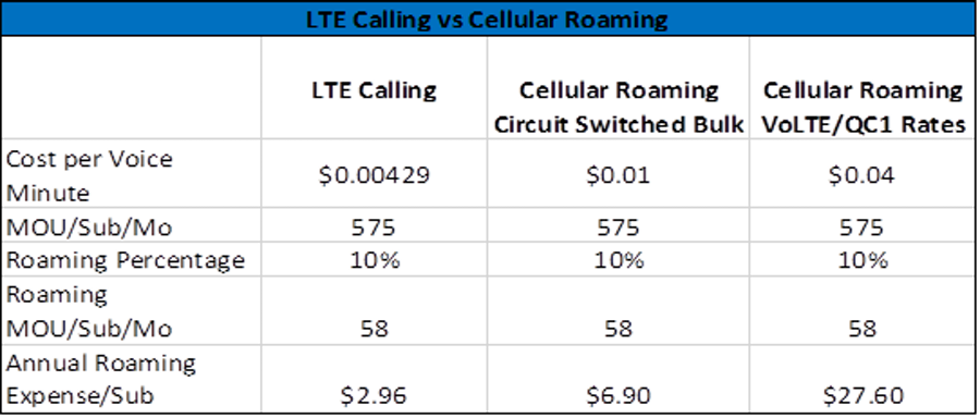 lte calling roaming