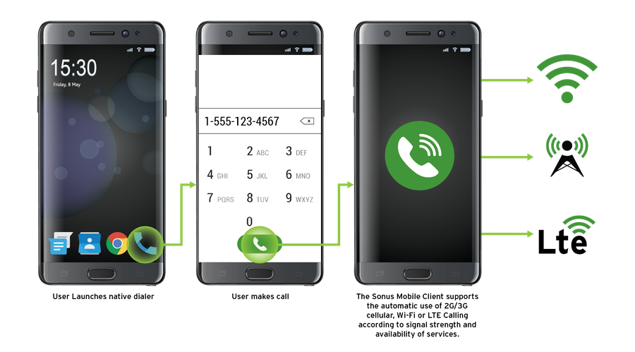 The Roaming Revolution: VoLTE and VoWiFi Calling | Ribbon Communications