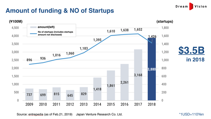 The amount of funding and number of startups in Japan