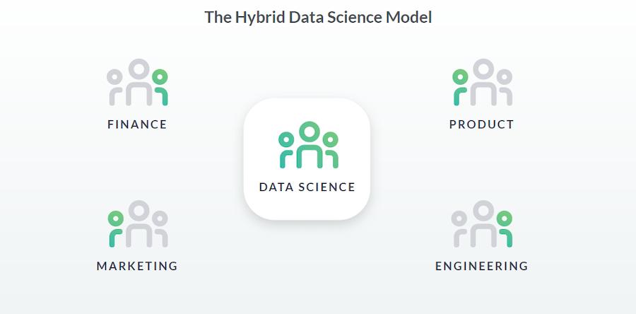 DataCamp - Democratising data science in your organisation