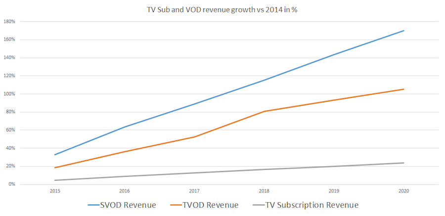 growth-tvsubvod-rev-1420