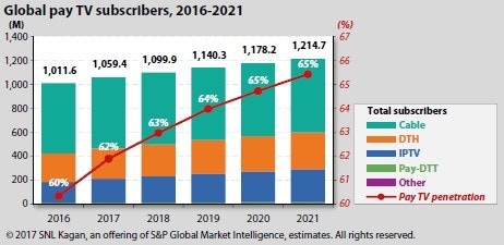 global-pay-tv-subscibers-2016-2021