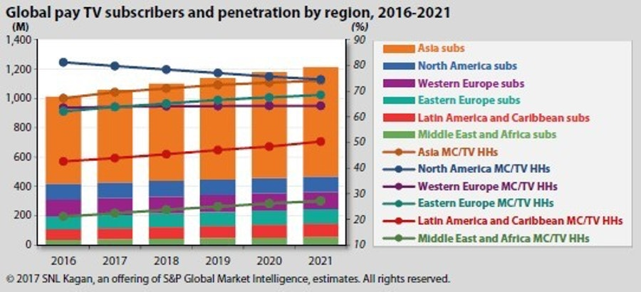Cable tv penetration