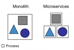 Monolith-vs-Microservices