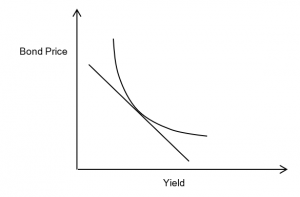 QuantMinds International, Bond price & yield