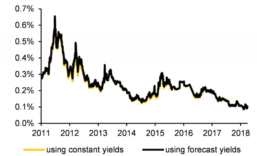QuantMinds International, Implied convexity value, 10y German bonds