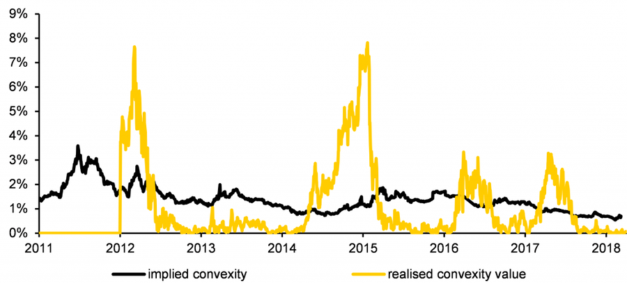 QuantMinds International, Implied vs realised convexity for 30y German govt bonds