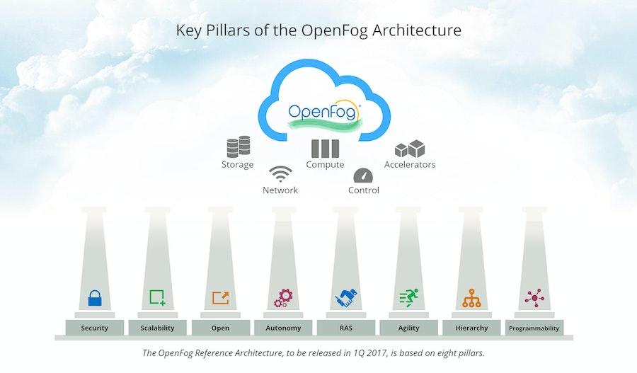 Pillars-OpenFog-Architecture