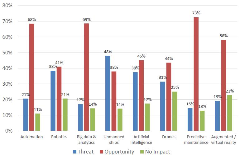 Futurenautics Crew Connectivity Survey 2018 Attitudes towards technology