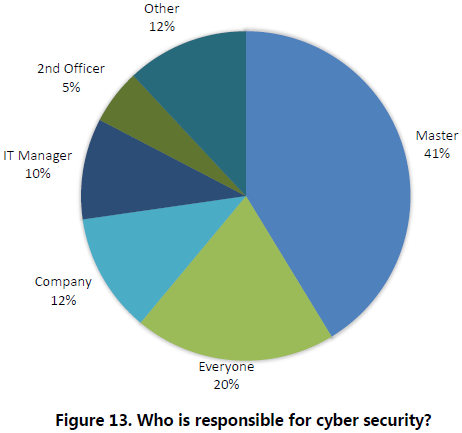 Futurenautics Crew Connectivity Survey 2018 Responsible for cyber