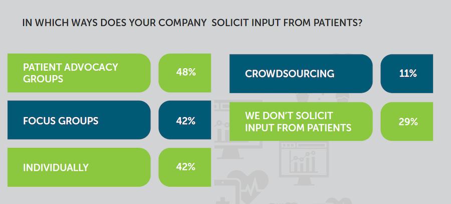 Patient input
