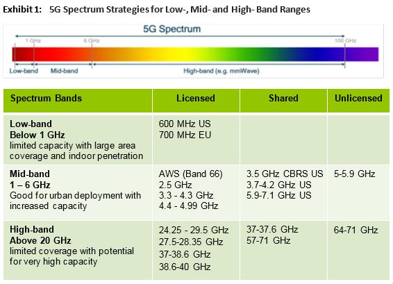 5g spectrum 1