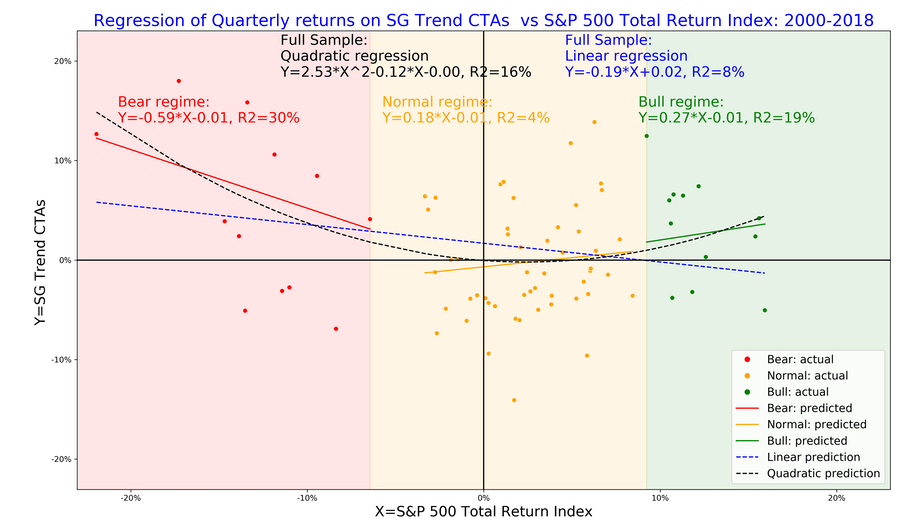 The linear, quadratic and regime-conditional regression models for quarterly returns of SG Trend index (NEIXCTAT Index) explained by returns of S&P 500 index, 2000-2018.