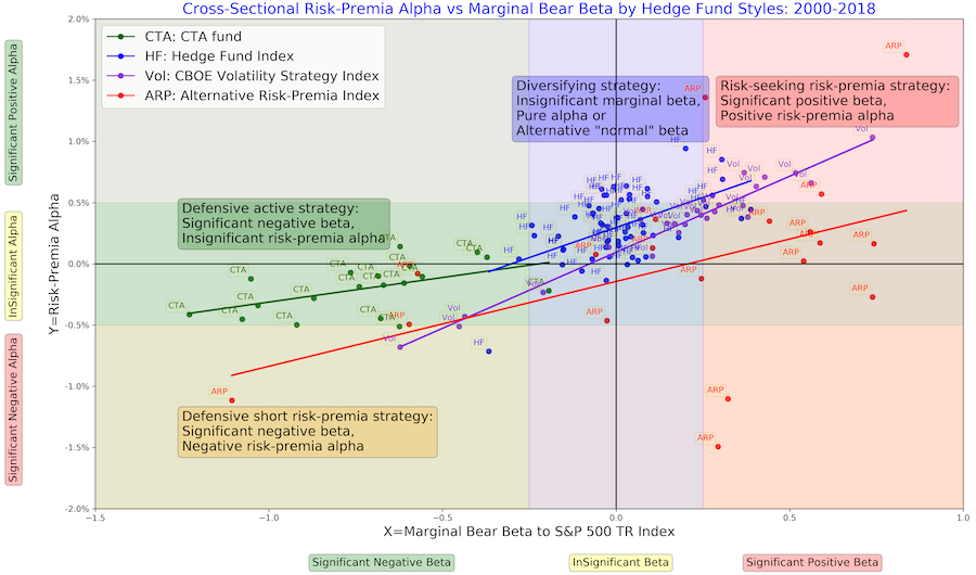 The cross-sectional risk-premia alpha versus marginal bear beta for hedge fund, ARP, and CTA indices