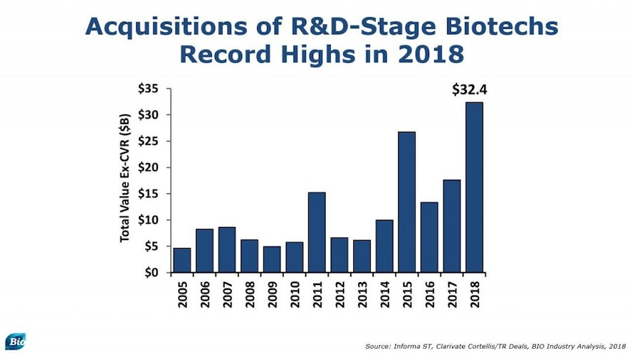 BIO Report Biotech hits highs in 2018 shakes off October stock sell-off 1