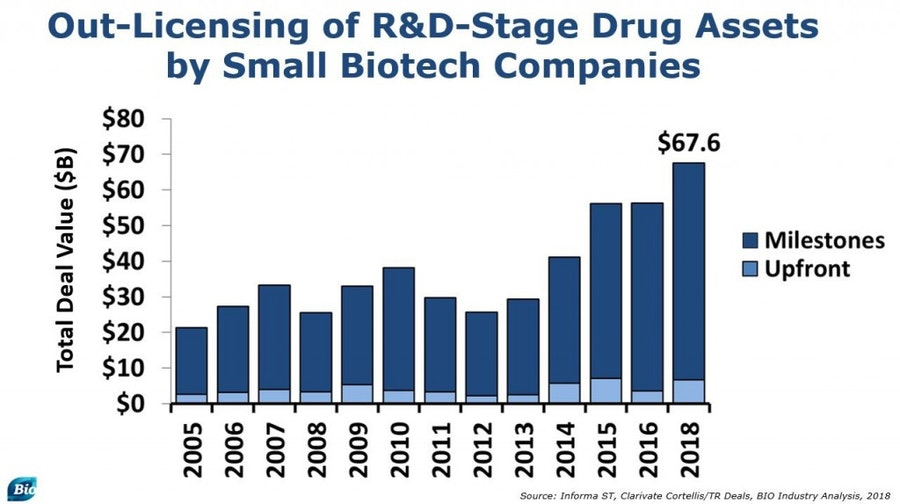 BIO Report Biotech hits highs in 2018 shakes off October stock sell-off 2