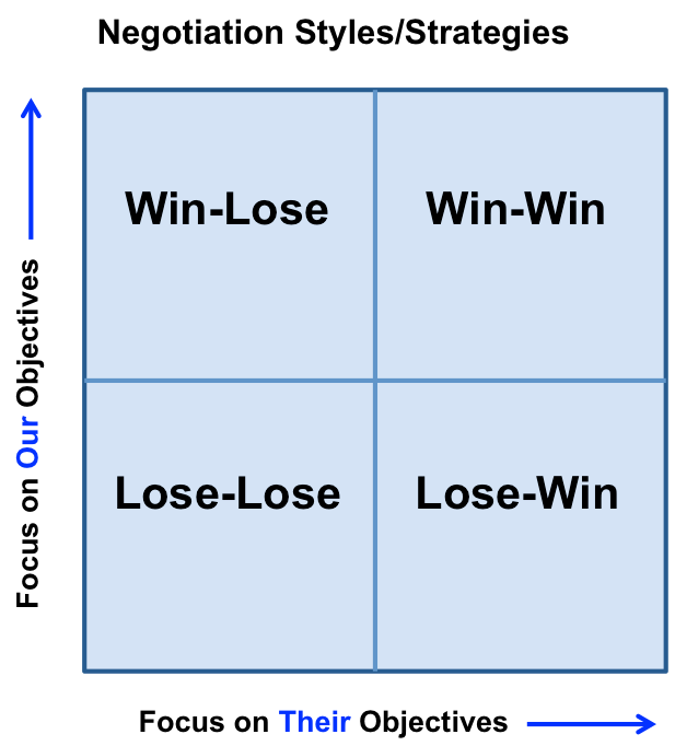 Creating a Win-Win strategy during a negotiation