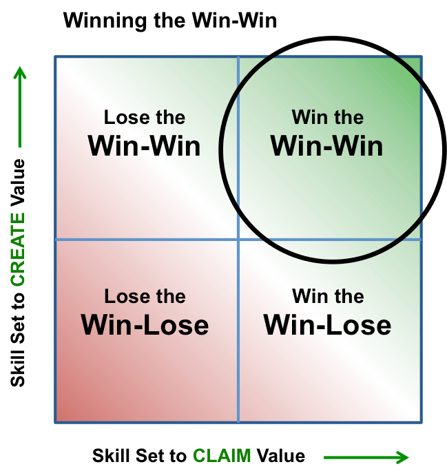 Creating a Win-Win strategy during a negotiation 2