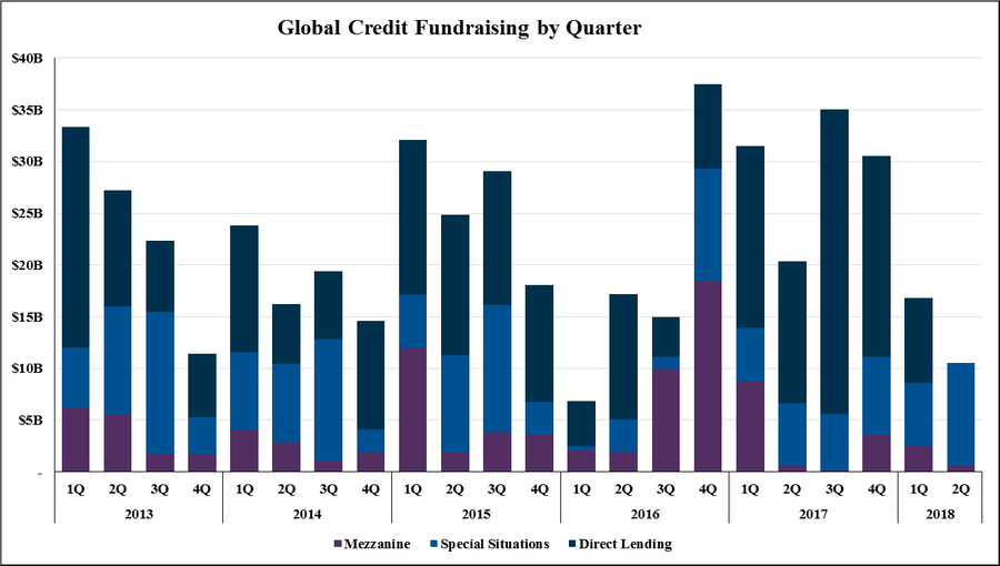 global credit fundraising by quater