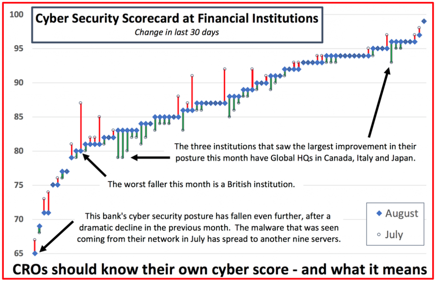 Cyber Security Scorecard at Financial Institutions