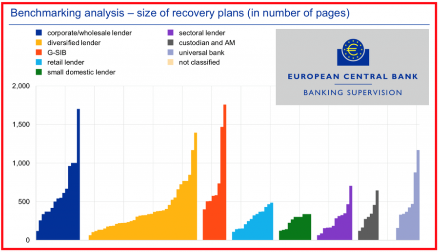 Benchmarking Analysis - size of recovery plans (in number of pages)
