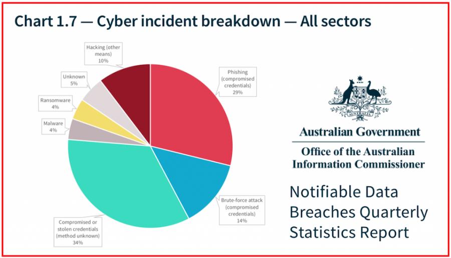 Cyber Incident Breakdown - All Sectors