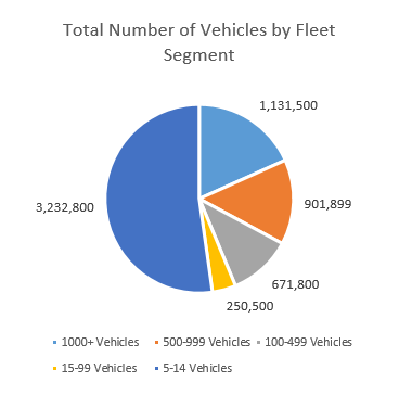 The challenges facing small fleets