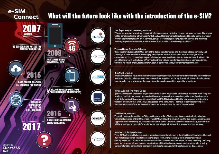 e-SIM infographic