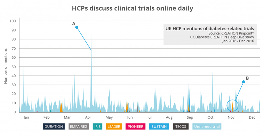 HCPs discuss clinical trials online daily