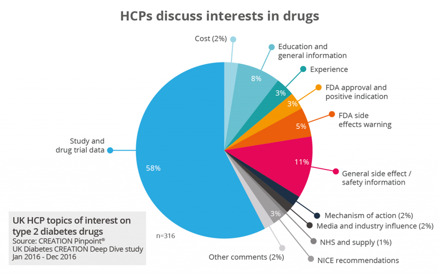 HCPs discuss interests in drugs