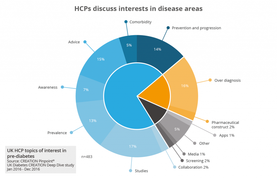 HCPs dicuss interests in disease areas