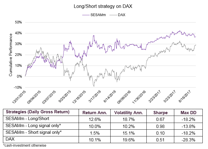 Long/short strategy on DAX