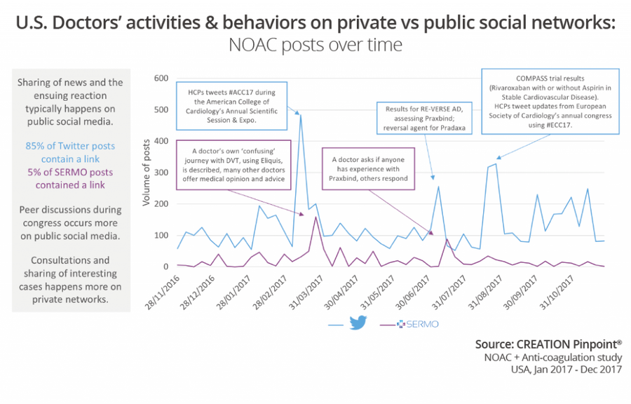 public-private-social-networks