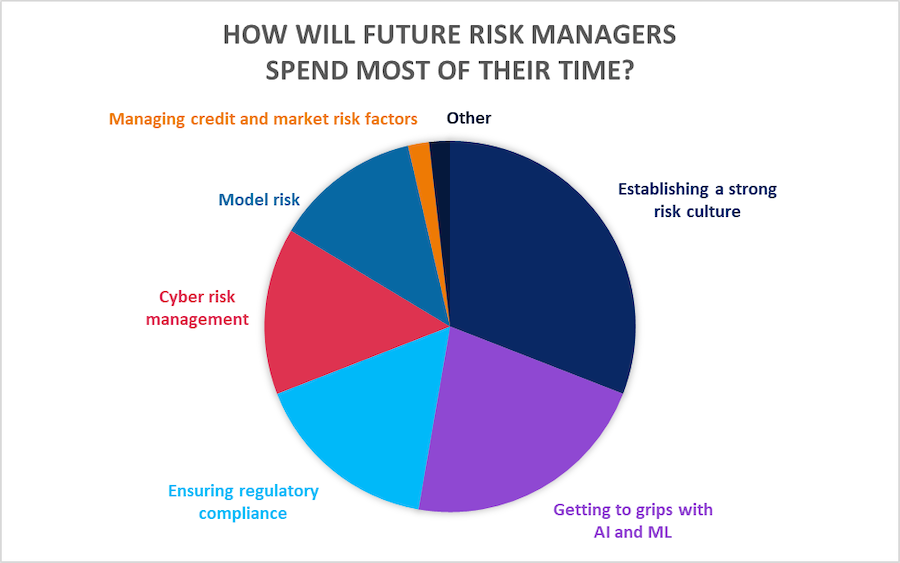 RiskMinds365 blog: Disruption in risk management – The FutureRiskMinds weigh in