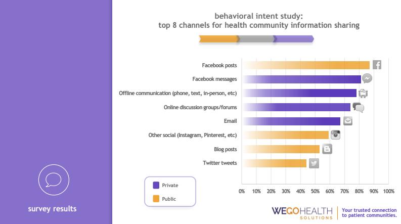 social-media-communication-channel-digital-health