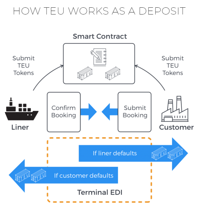 Cryptocurrency, blockchain, in shipping and maritime