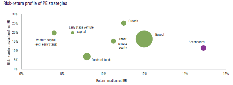 Risk-return profile of PE strategies