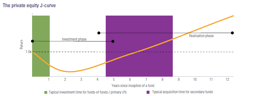 The private equity J-curve