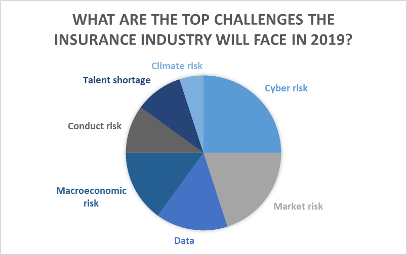 Top challenges in the insurance industry 2019