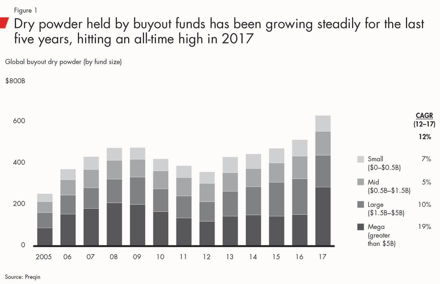 buyout_fund_dry_powder_figures_private_equity_report