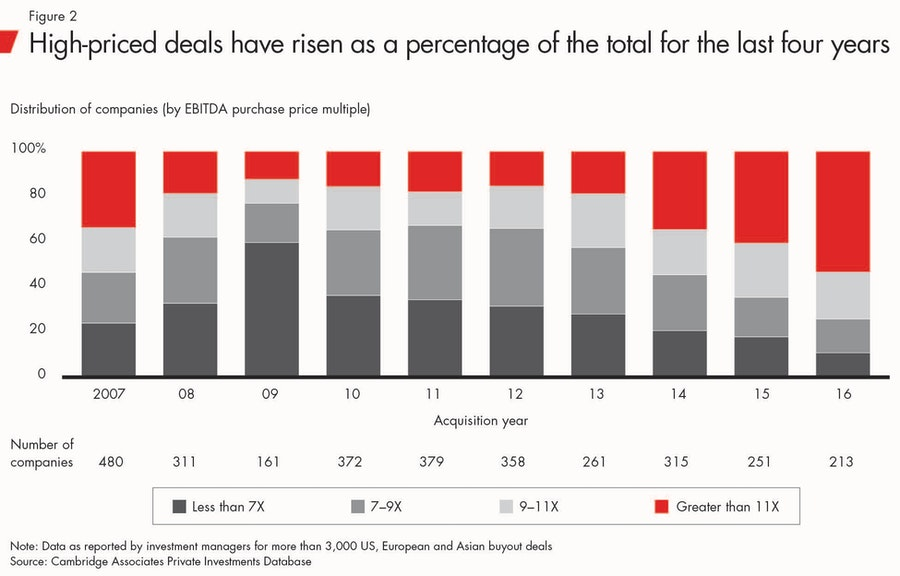 high_price_deals_private_equity_report