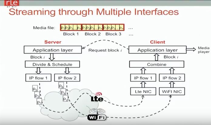 Streaming-Multiple-Interfaces