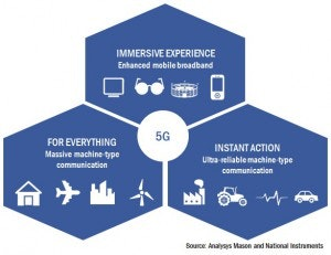 Figure 2: Main categories of 5G use cases