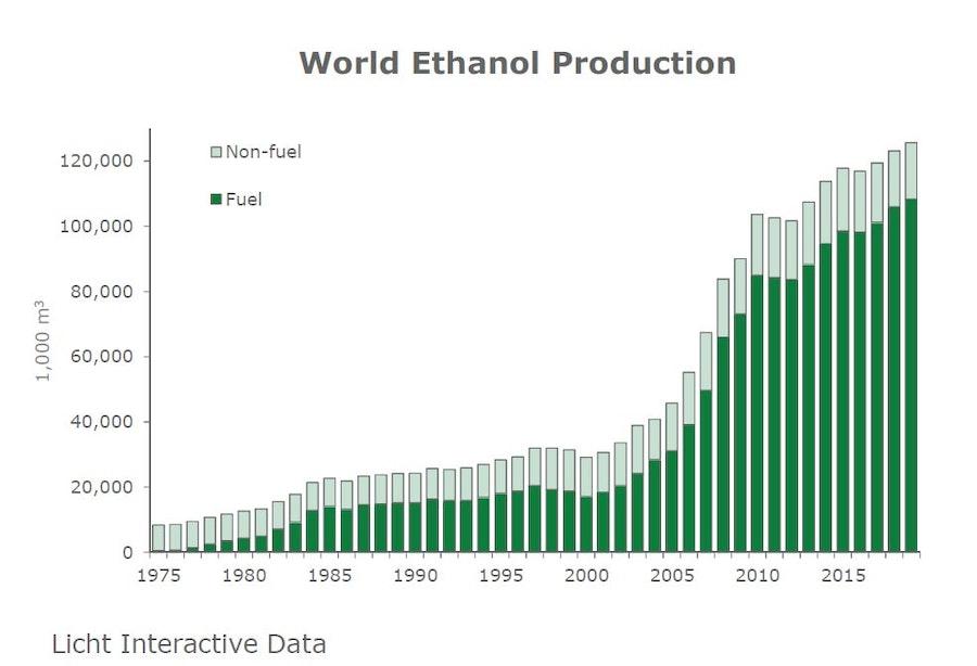 World Ethanol Production 2019