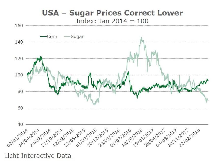 USA Sugar Prices Correct Lower