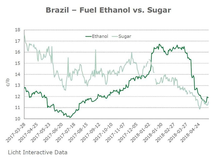 Brazil Fuel Ethanol vs Sugar